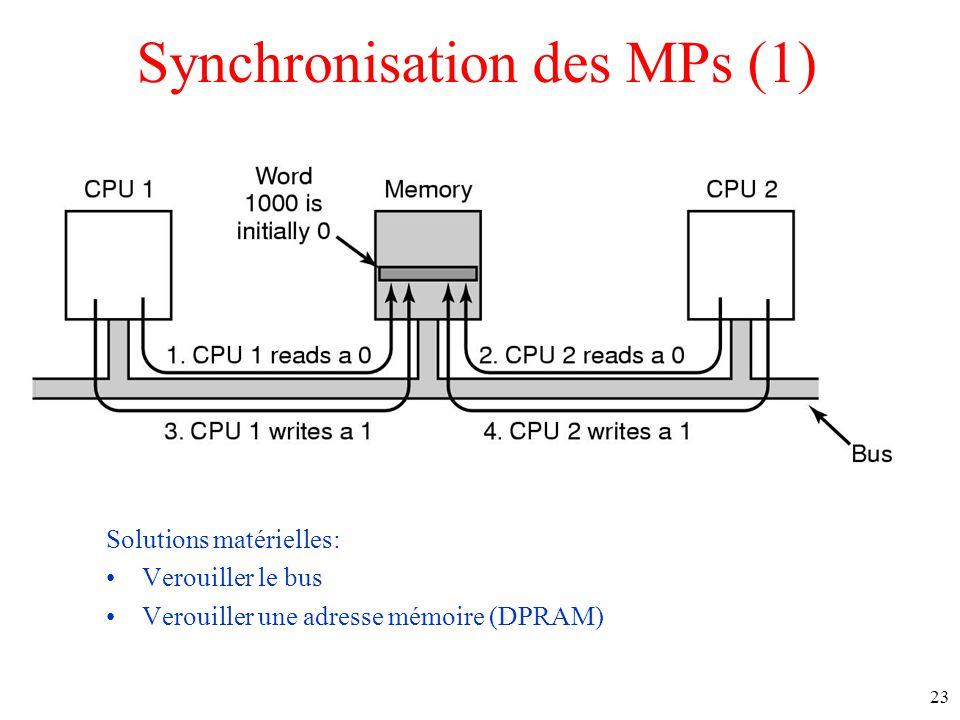 Synchronisation des MPs (1) Solutions matérielles: Verouiller le bus Verouiller une adresse mémoire (DPRAM) 23