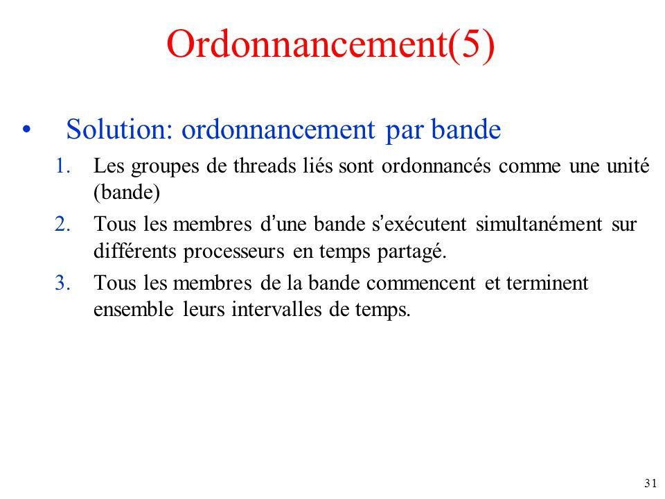 Ordonnancement(5) Solution: ordonnancement par bande 1.Les groupes de threads liés sont ordonnancés comme une unité (bande) 2.Tous les membres dune bande sexécutent simultanément sur différents processeurs en temps partagé.