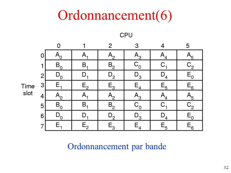 Ordonnancement(6) Ordonnancement par bande 32