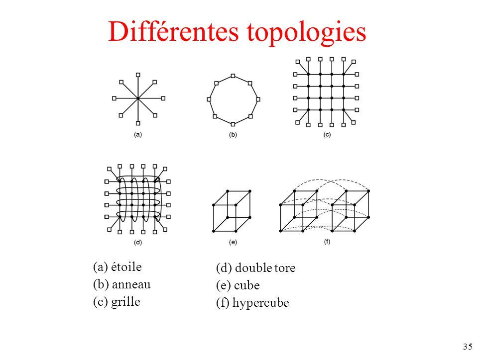 Différentes topologies (a) étoile (b) anneau (c) grille (d) double tore (e) cube (f) hypercube 35