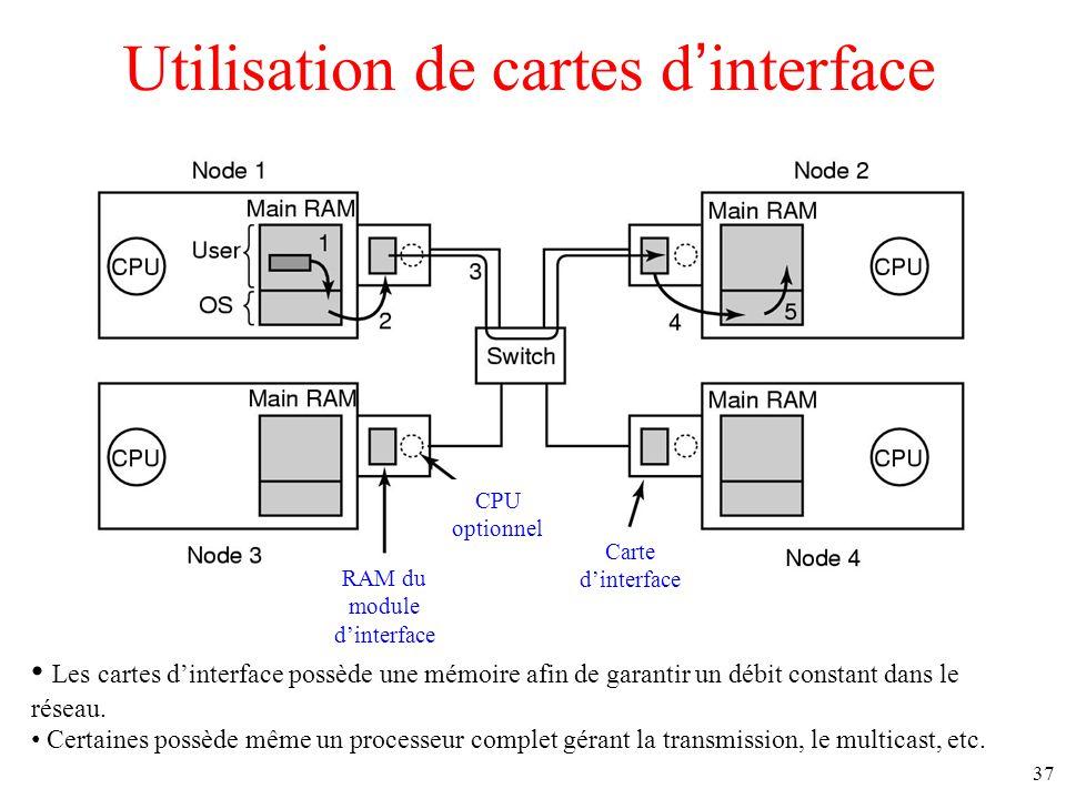 Utilisation de cartes dinterface Les cartes dinterface possède une mémoire afin de garantir un débit constant dans le réseau.