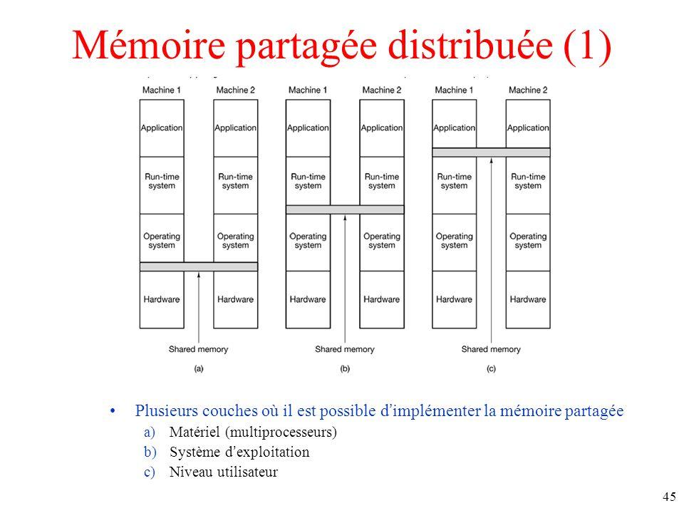 Mémoire partagée distribuée (1) Plusieurs couches où il est possible dimplémenter la mémoire partagée a)Matériel (multiprocesseurs) b)Système dexploitation c)Niveau utilisateur 45