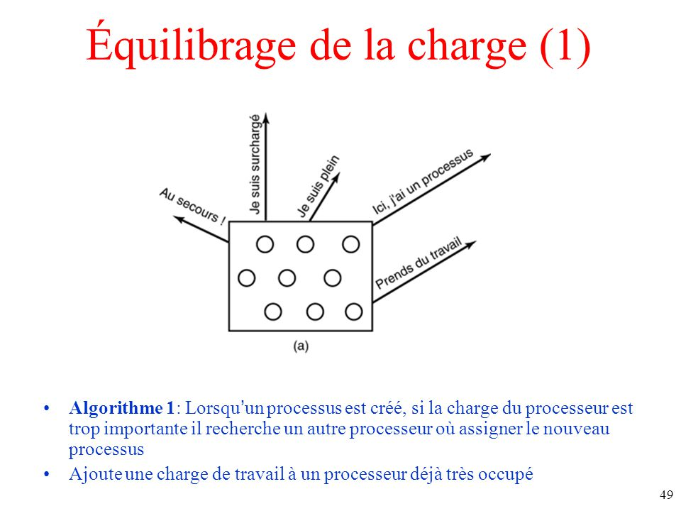 Équilibrage de la charge (1) Algorithme 1: Lorsquun processus est créé, si la charge du processeur est trop importante il recherche un autre processeur où assigner le nouveau processus Ajoute une charge de travail à un processeur déjà très occupé 49