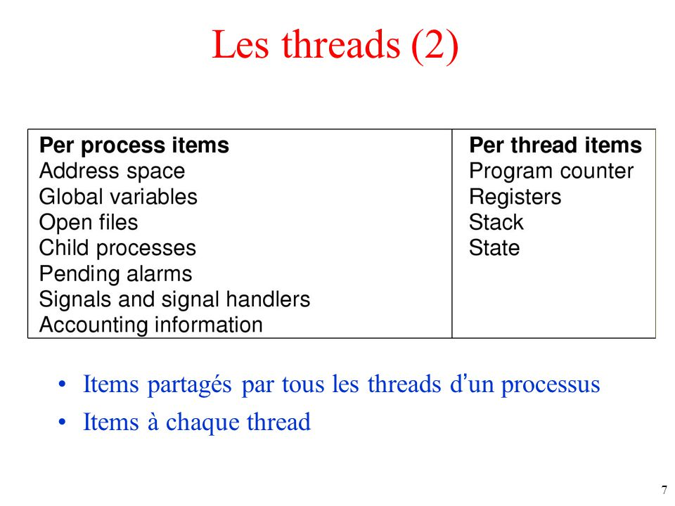 7 Les threads (2) Items partagés par tous les threads dun processus Items à chaque thread