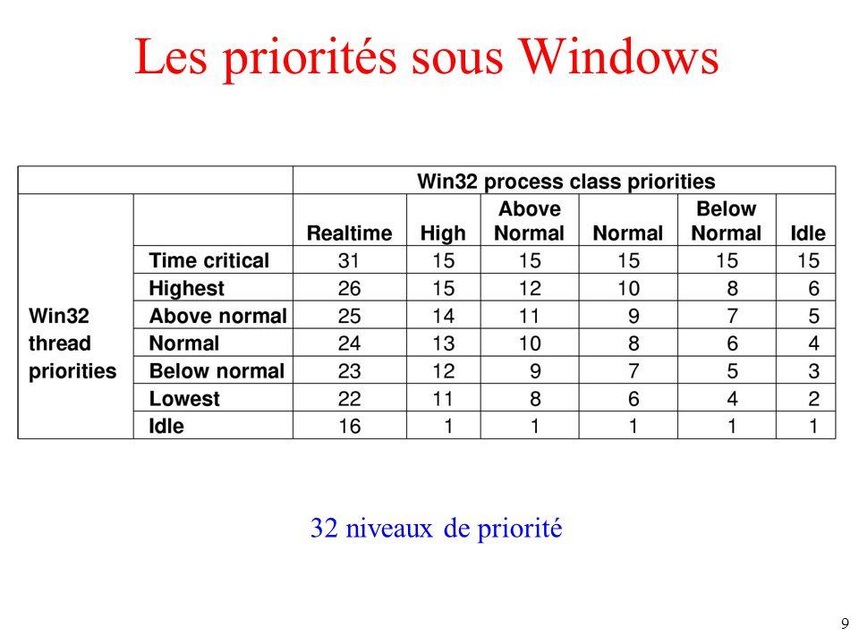 9 Les priorités sous Windows 32 niveaux de priorité