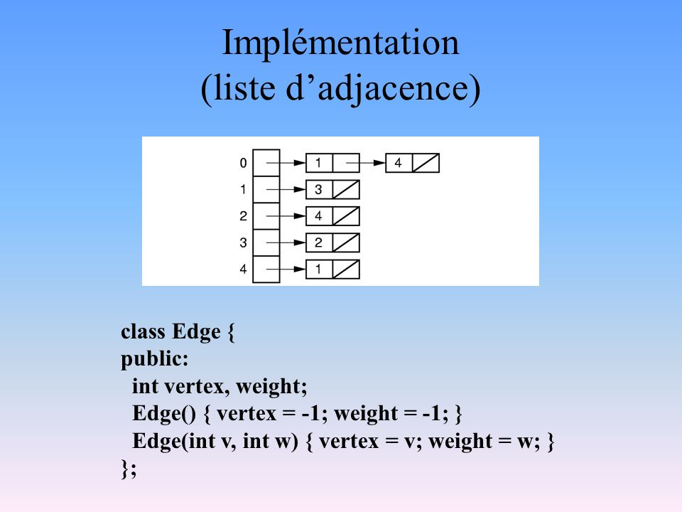 class Edge { public: int vertex, weight; Edge() { vertex = -1; weight = -1; } Edge(int v, int w) { vertex = v; weight = w; } }; Implémentation (liste dadjacence)