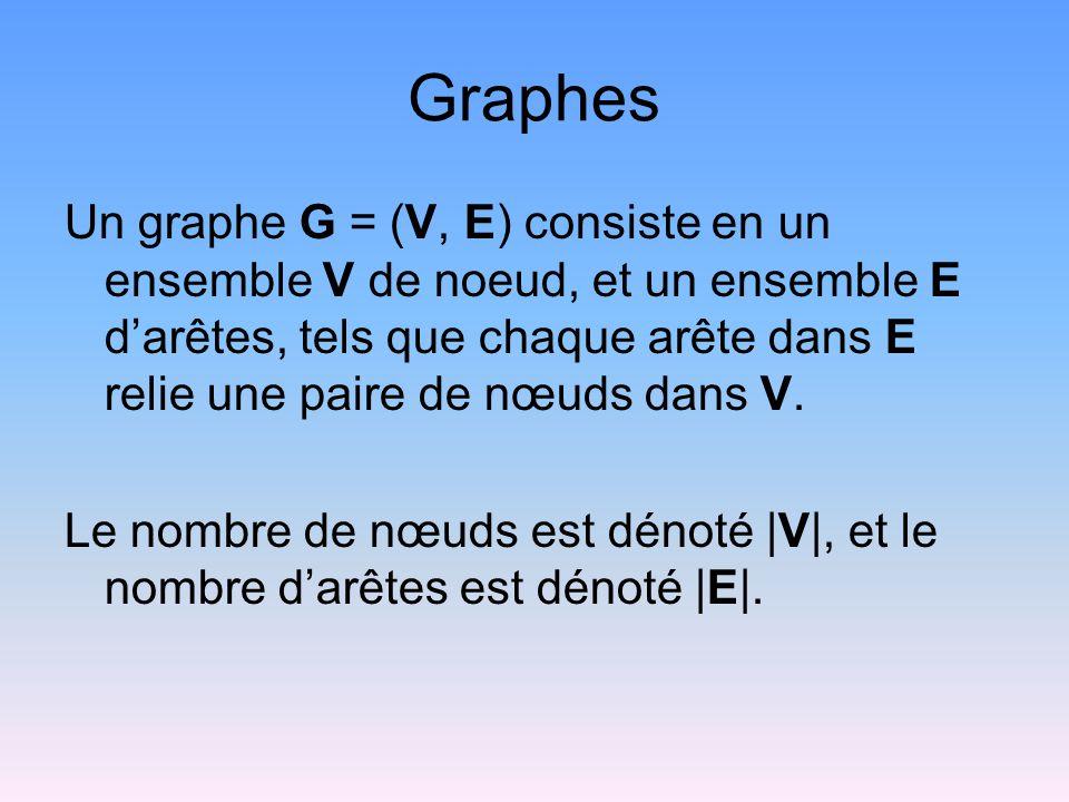 Graphes Un graphe G = (V, E) consiste en un ensemble V de noeud, et un ensemble E darêtes, tels que chaque arête dans E relie une paire de nœuds dans V.