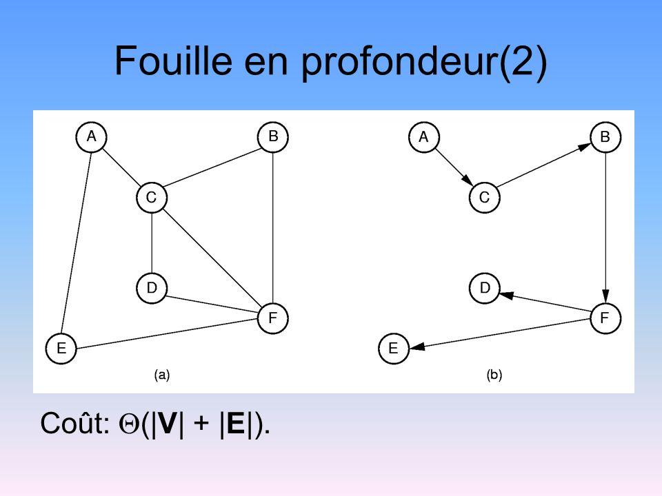 Fouille en profondeur(2) Coût: (|V| + |E|).