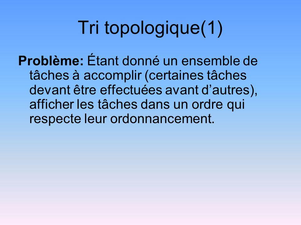 Tri topologique(1) Problème: Étant donné un ensemble de tâches à accomplir (certaines tâches devant être effectuées avant dautres), afficher les tâches dans un ordre qui respecte leur ordonnancement.