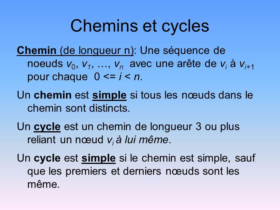 Chemins et cycles Chemin (de longueur n): Une séquence de noeuds v 0, v 1, …, v n avec une arête de v i à v i+1 pour chaque 0 <= i < n.