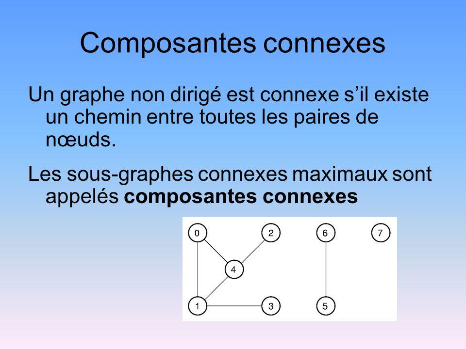 Composantes connexes Un graphe non dirigé est connexe sil existe un chemin entre toutes les paires de nœuds.
