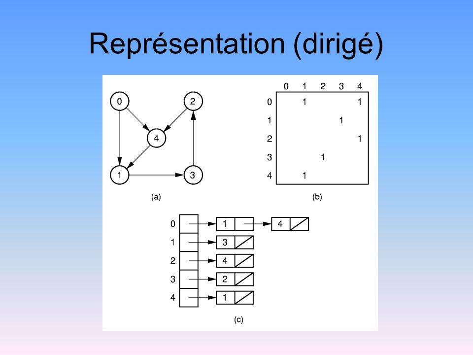 Parcours en largeur (2) void BFS(Graph* G, int start,Queue *Q) { int v, w; Q->enqueue(start); G->setMark(start, VISITED); while (Q->length() != 0) { Q->dequeue(v); PreVisit(G, v); for(w=G->first(v);w n();w=G->next(v,w)) if (G->getMark(w) == UNVISITED) { G->setMark(w, VISITED); Q->enqueue(w); } PostVisit(G, v); }