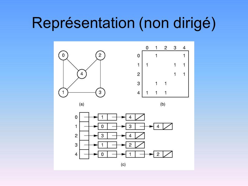 Coût de la représentation Matrice dadjacence: Listes dadjacence: