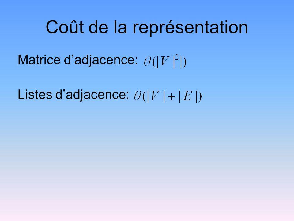 Graphe: Type de donnée abstrait class Graph { // Classe abstraite public: virtual int n() =0; // # de noeuds virtual int e() =0; // # darêtes // Retourne lindice du premier voisin virtual int first(int) =0; // Retourne lindice de prochain voisin virtual int next(int, int) =0; // Insère une nouvelle arête virtual void setEdge(int, int, int) =0; // Enlève une arête virtual void delEdge(int, int) =0; // Retourne la longueur de larête virtual int weight(int, int) =0; // Retourne la valeur dun noeud virtual int getMark(int) =0; // Assigne une valeur à un noeud virtual void setMark(int, int) =0; };