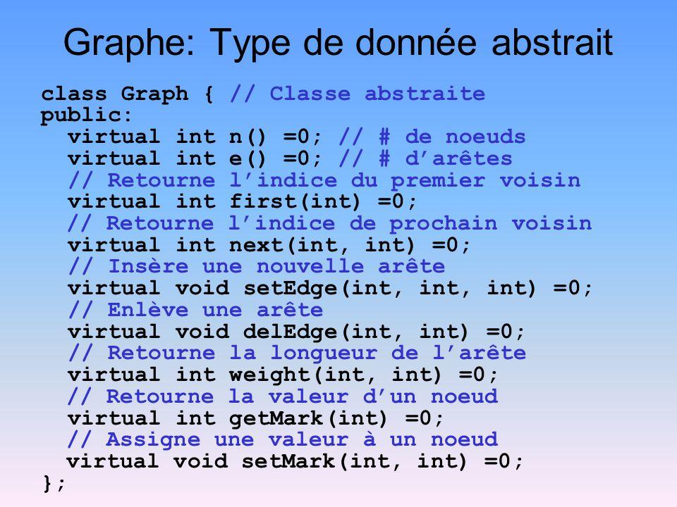 Implémentation (matrice dadjacence) #define UNVISITED 0 #define VISITED 1 class Graphm : public Graph { private: int numVertex, numEdge; int **matrix; int *mark; public: