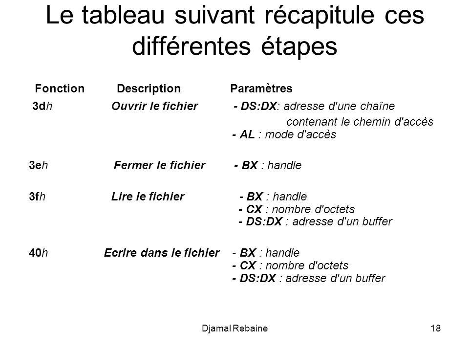 Le tableau suivant récapitule ces différentes étapes Fonction Description Paramètres 3dh Ouvrir le fichier - DS:DX: adresse d'une chaîne contenant le