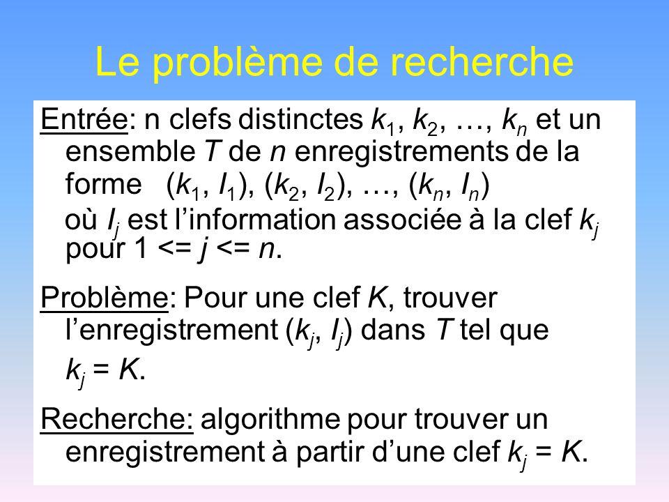 Le problème de recherche Entrée: n clefs distinctes k 1, k 2, …, k n et un ensemble T de n enregistrements de la forme (k 1, I 1 ), (k 2, I 2 ), …, (k