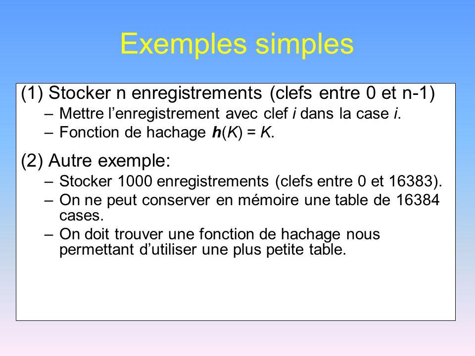 Exemples simples (1) Stocker n enregistrements (clefs entre 0 et n-1) –Mettre lenregistrement avec clef i dans la case i. –Fonction de hachage h(K) =