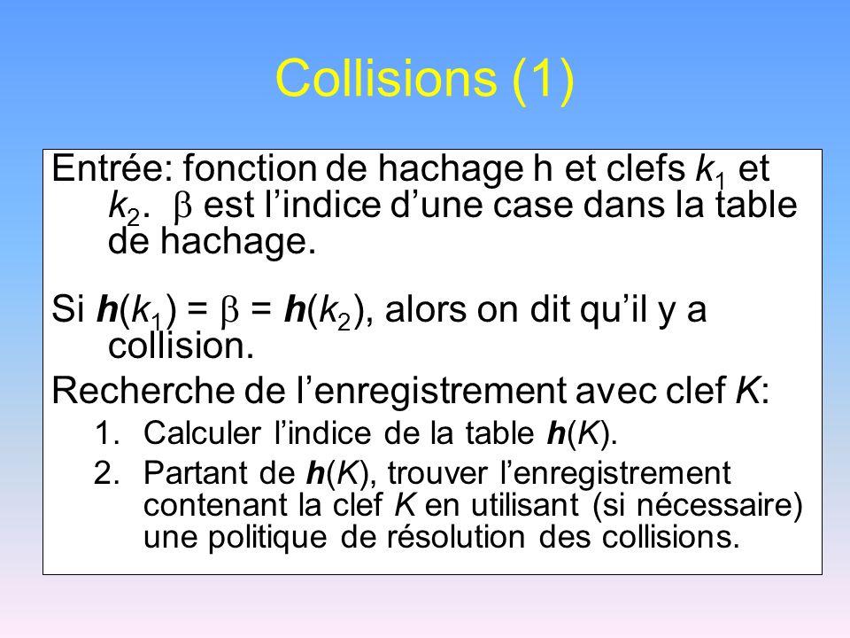 Collisions (1) Entrée: fonction de hachage h et clefs k 1 et k 2. est lindice dune case dans la table de hachage. Si h(k 1 ) = = h(k 2 ), alors on dit