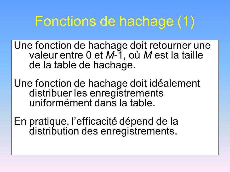 Fonctions de hachage (1) Une fonction de hachage doit retourner une valeur entre 0 et M-1, où M est la taille de la table de hachage. Une fonction de