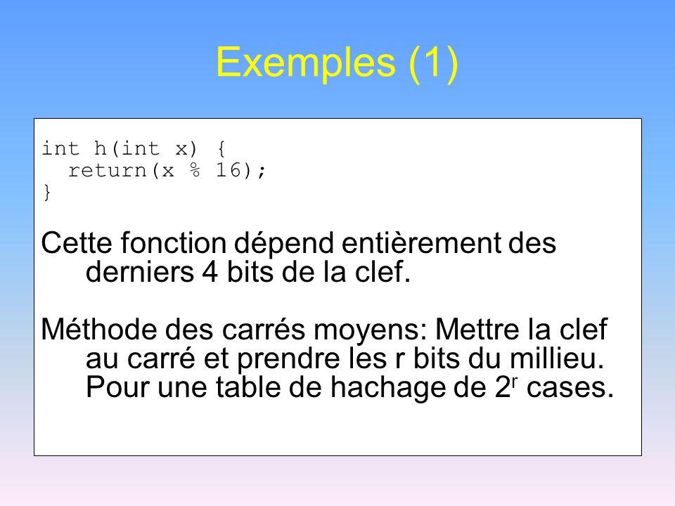 Exemples (1) int h(int x) { return(x % 16); } Cette fonction dépend entièrement des derniers 4 bits de la clef. Méthode des carrés moyens: Mettre la c