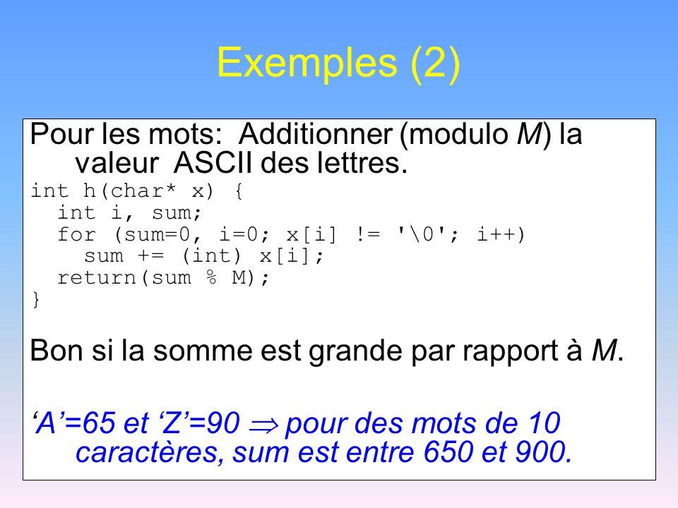 Exemples (2) Pour les mots: Additionner (modulo M) la valeur ASCII des lettres. int h(char* x) { int i, sum; for (sum=0, i=0; x[i] != '\0'; i++) sum +