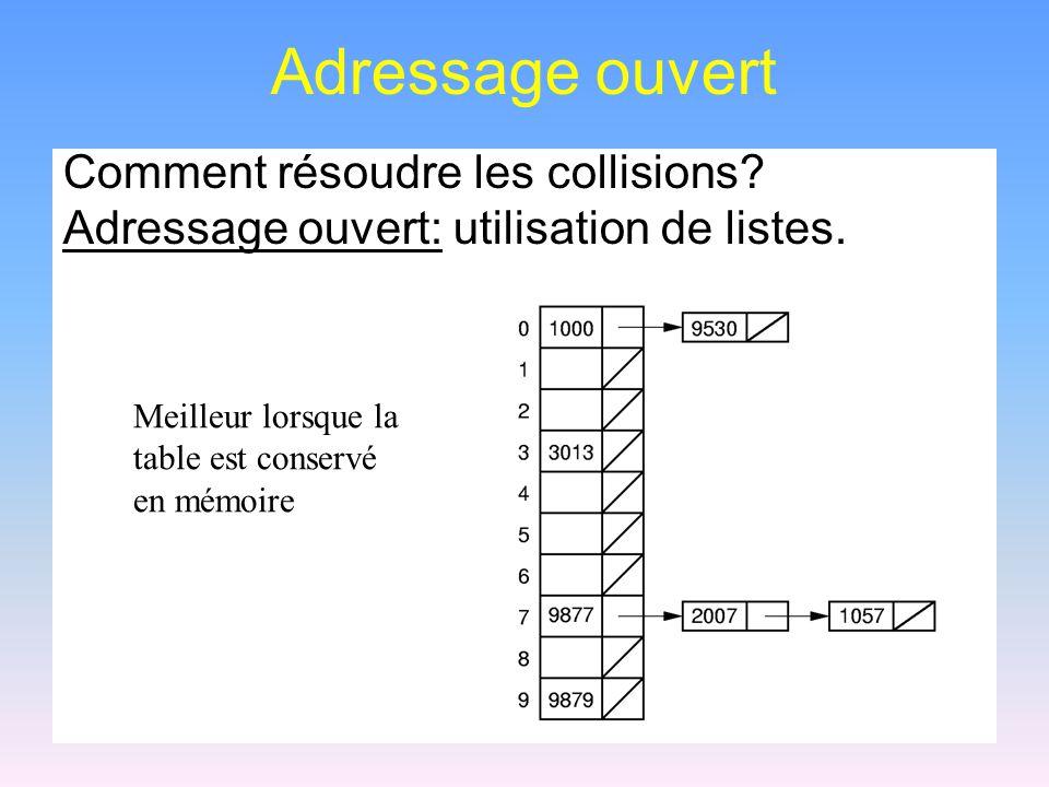 Adressage ouvert Comment résoudre les collisions? Adressage ouvert: utilisation de listes. Meilleur lorsque la table est conservé en mémoire