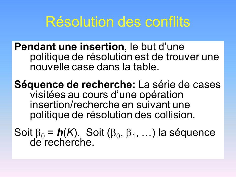 Résolution des conflits Pendant une insertion, le but dune politique de résolution est de trouver une nouvelle case dans la table. Séquence de recherc