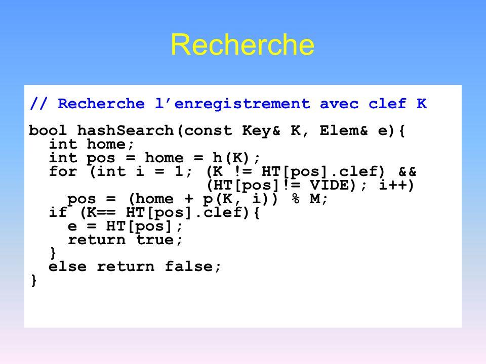 Recherche // Recherche lenregistrement avec clef K bool hashSearch(const Key& K, Elem& e){ int home; int pos = home = h(K); for (int i = 1; (K != HT[p