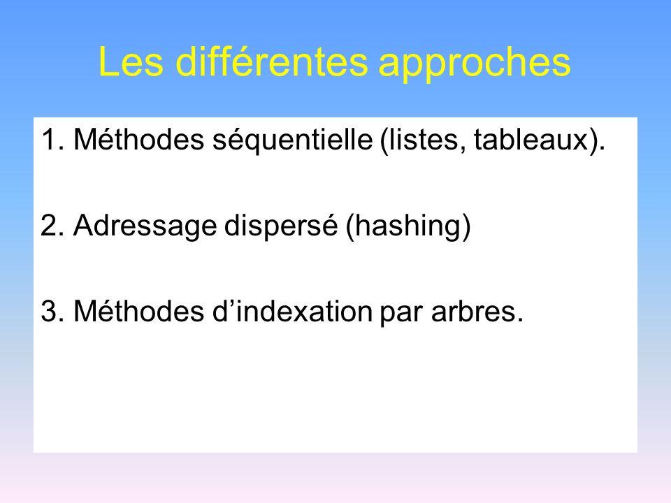 Les différentes approches 1. Méthodes séquentielle (listes, tableaux). 2. Adressage dispersé (hashing) 3. Méthodes dindexation par arbres.