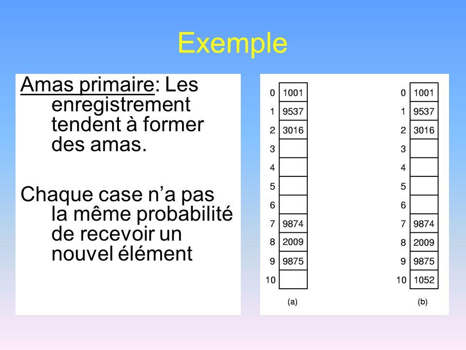 Exemple Amas primaire: Les enregistrement tendent à former des amas. Chaque case na pas la même probabilité de recevoir un nouvel élément