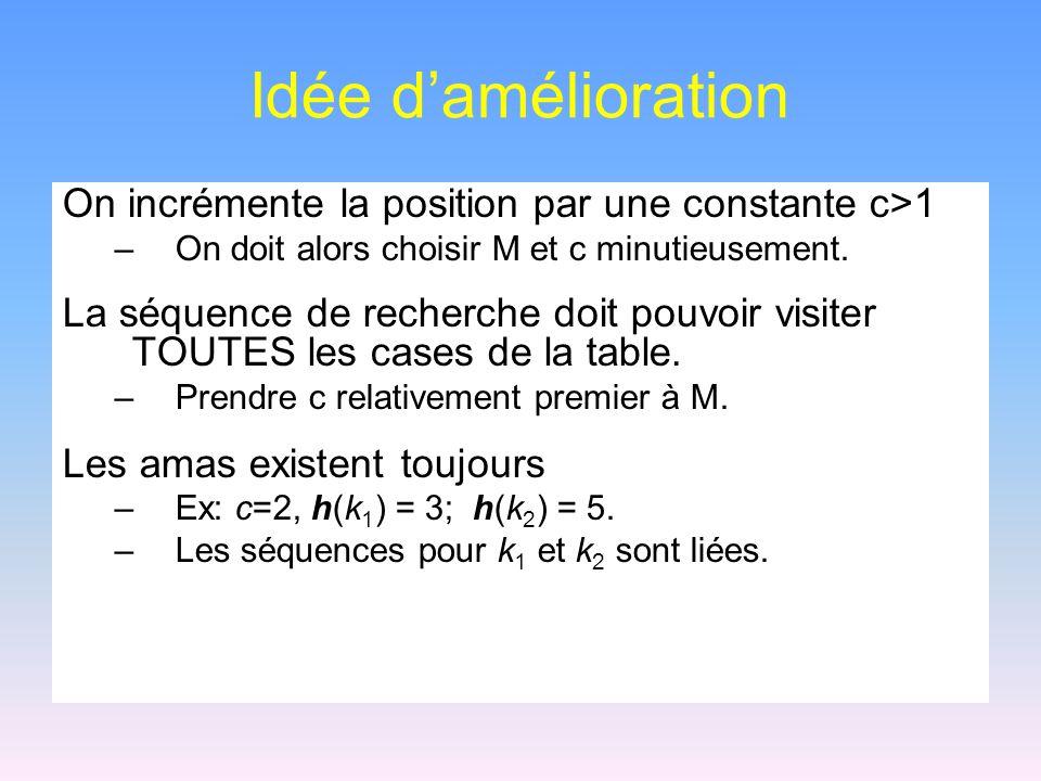 Idée damélioration On incrémente la position par une constante c>1 –On doit alors choisir M et c minutieusement. La séquence de recherche doit pouvoir