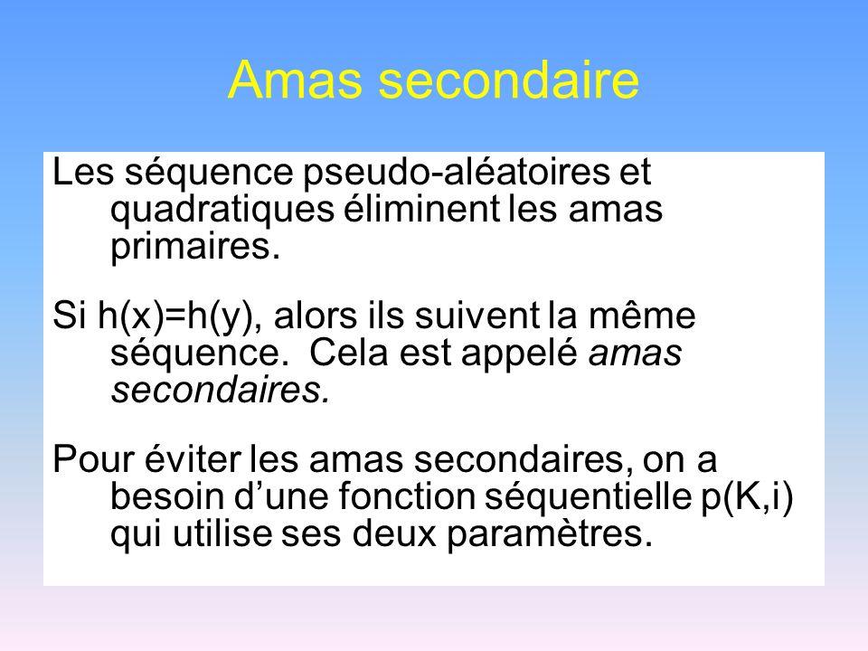 Amas secondaire Les séquence pseudo-aléatoires et quadratiques éliminent les amas primaires. Si h(x)=h(y), alors ils suivent la même séquence. Cela es