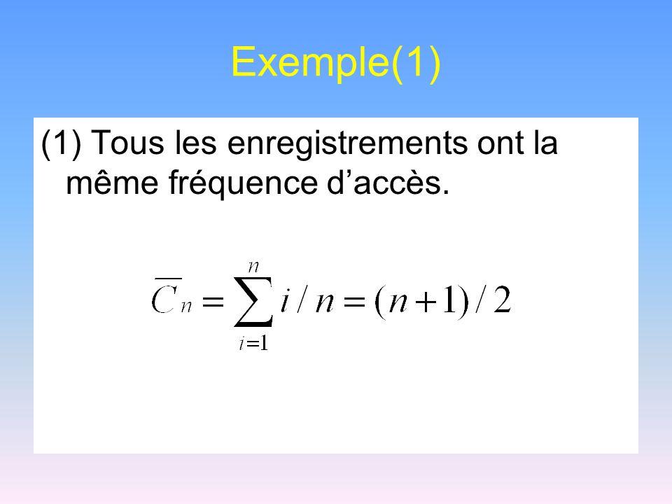 Exemple(1) (1) Tous les enregistrements ont la même fréquence daccès.