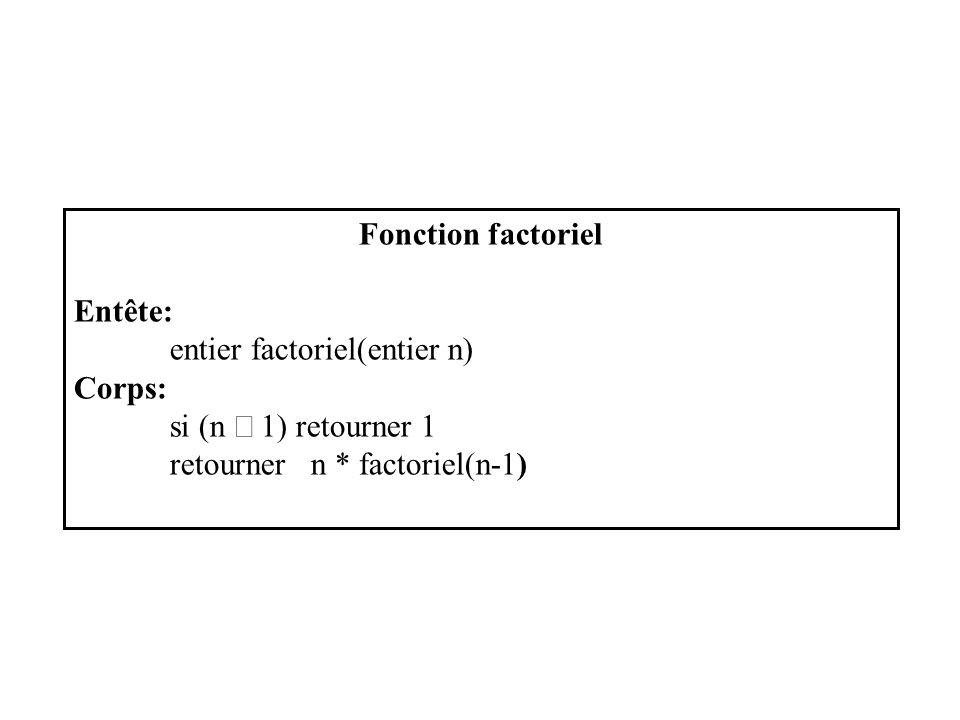 Fonction factoriel Entête: entier factoriel(entier n) Corps: si (n 1) retourner 1 retourner n * factoriel(n-1)