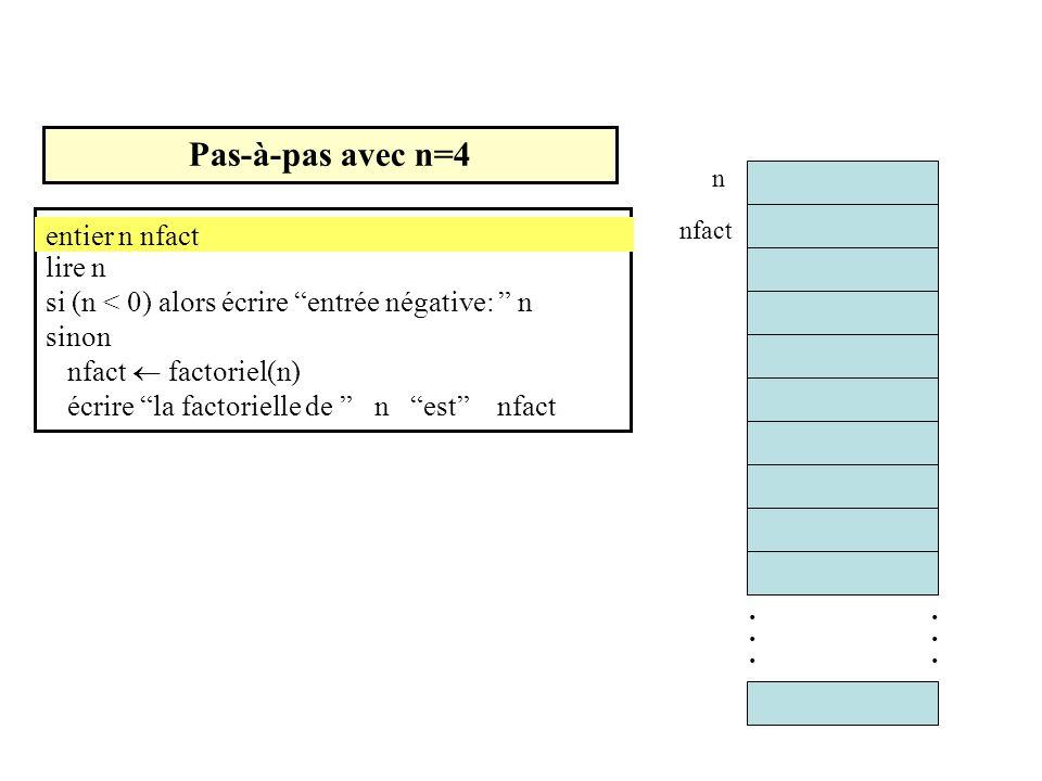 Pas-à-pas avec n=4 entier n nfact lire n si (n < 0) alors écrire entrée négative: n sinon nfact factoriel(n) écrire la factorielle de n est nfact entier n nfact............