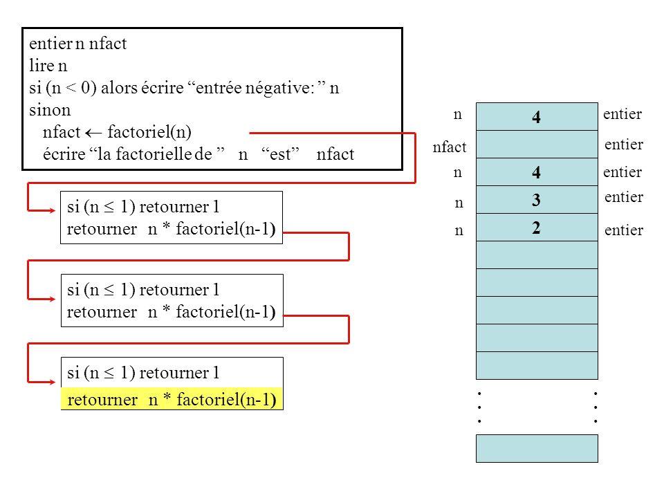 retourner n * factoriel(n-1) entier n nfact lire n si (n < 0) alors écrire entrée négative: n sinon nfact factoriel(n) écrire la factorielle de n est nfact 3............