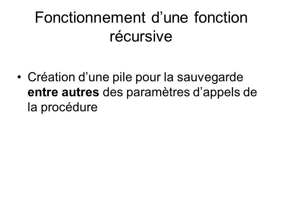 Fonctionnement dune fonction récursive Création dune pile pour la sauvegarde entre autres des paramètres dappels de la procédure
