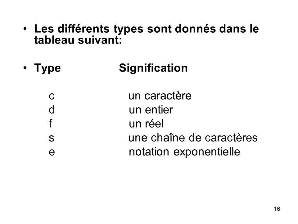 16 Les différents types sont donnés dans le tableau suivant: Type Signification c un caractère d un entier f un réel s une chaîne de caractères e nota