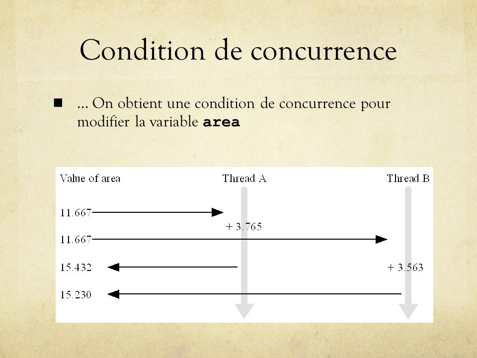 Condition de concurrence... On obtient une condition de concurrence pour modifier la variable area