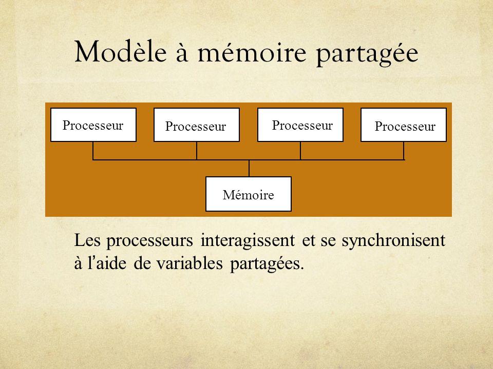 Modèle à mémoire partagée Les processeurs interagissent et se synchronisent à laide de variables partagées.