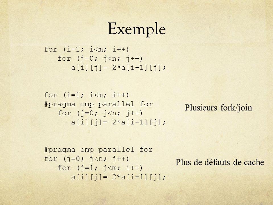 Exemple for (i=1; i<m; i++) for (j=0; j<n; j++) a[i][j]= 2*a[i-1][j]; for (i=1; i<m; i++) #pragma omp parallel for for (j=0; j<n; j++) a[i][j]= 2*a[i-1][j]; #pragma omp parallel for for (j=0; j<n; j++) for (j=1; j<m; i++) a[i][j]= 2*a[i-1][j]; Plusieurs fork/join Plus de défauts de cache