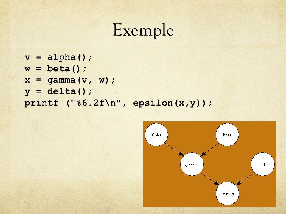Exemple v = alpha(); w = beta(); x = gamma(v, w); y = delta(); printf ( %6.2f\n , epsilon(x,y));