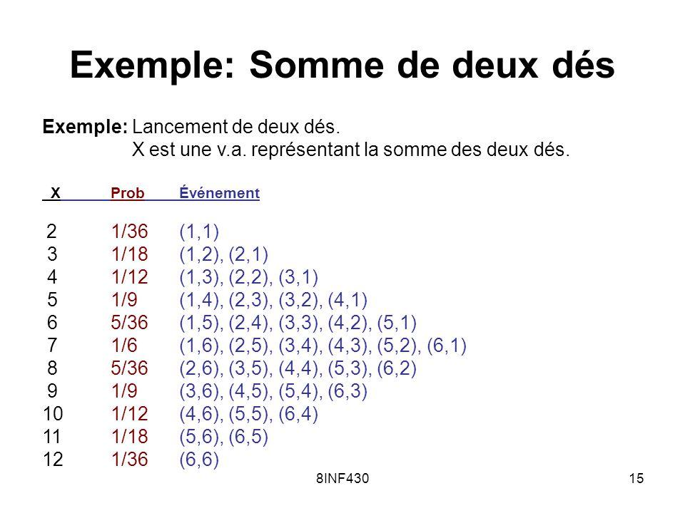 8INF43015 Exemple: Somme de deux dés Exemple: Lancement de deux dés. X est une v.a. représentant la somme des deux dés. XProbÉvénement 21/36(1,1) 31/1