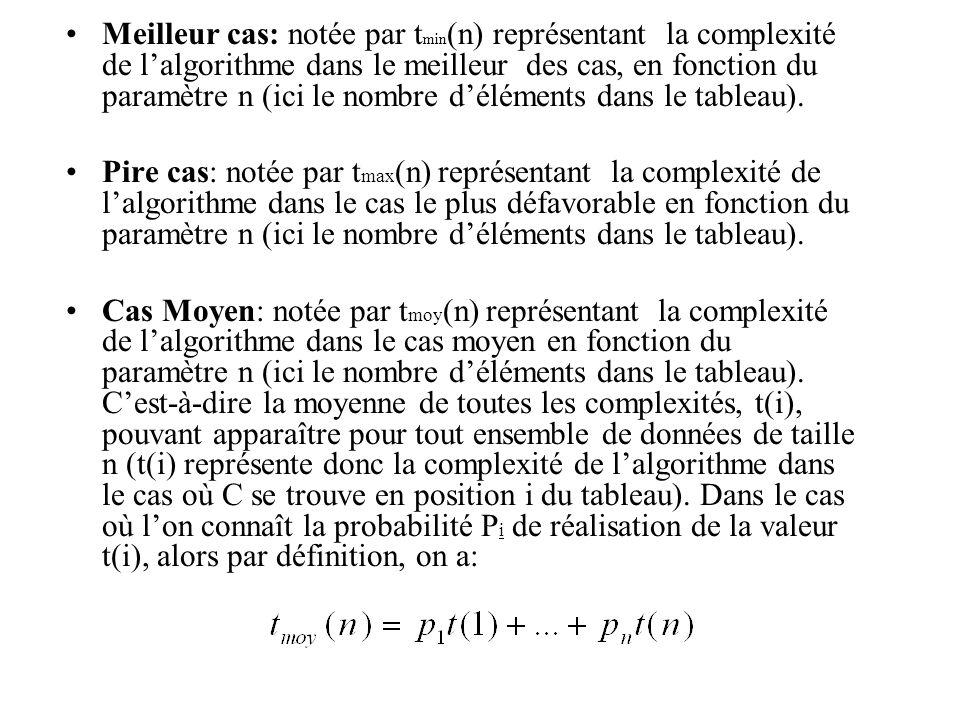 Meilleur cas: notée par t min (n) représentant la complexité de lalgorithme dans le meilleur des cas, en fonction du paramètre n (ici le nombre déléments dans le tableau).