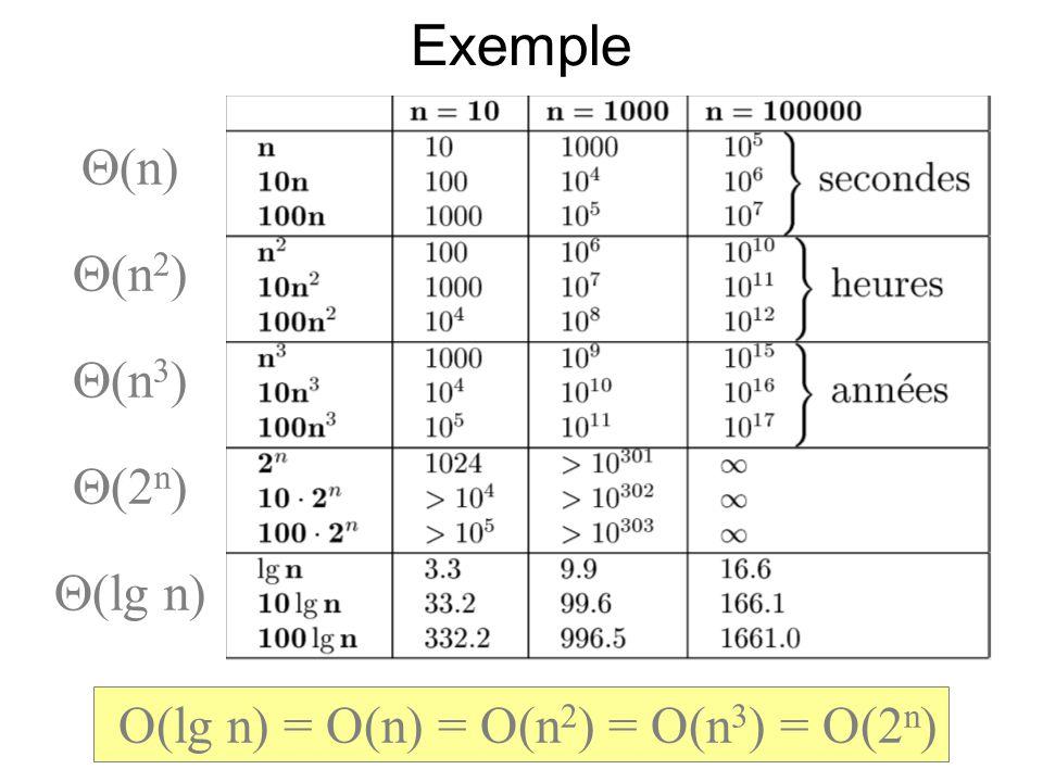 Exemple (n) (n 2 ) (n 3 ) (2 n ) (lg n) O(lg n) = O(n) = O(n 2 ) = O(n 3 ) = O(2 n )
