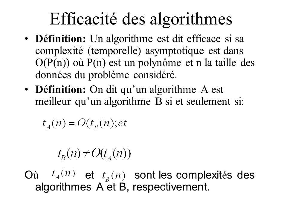 Efficacité des algorithmes Définition: Un algorithme est dit efficace si sa complexité (temporelle) asymptotique est dans O(P(n)) où P(n) est un polynôme et n la taille des données du problème considéré.