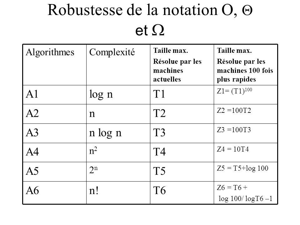 Robustesse de la notation O, et Z6 = T6 + log 100/ logT6 –1 T6n!A6 Z5 = T5+log 100 T5 2n2n A5 Z4 = 10T4 T4 n2n2 A4 Z3 =100T3 T3n log nA3 Z2 =100T2 T2nA2 Z1= (T1) 100 T1log nA1 Taille max.