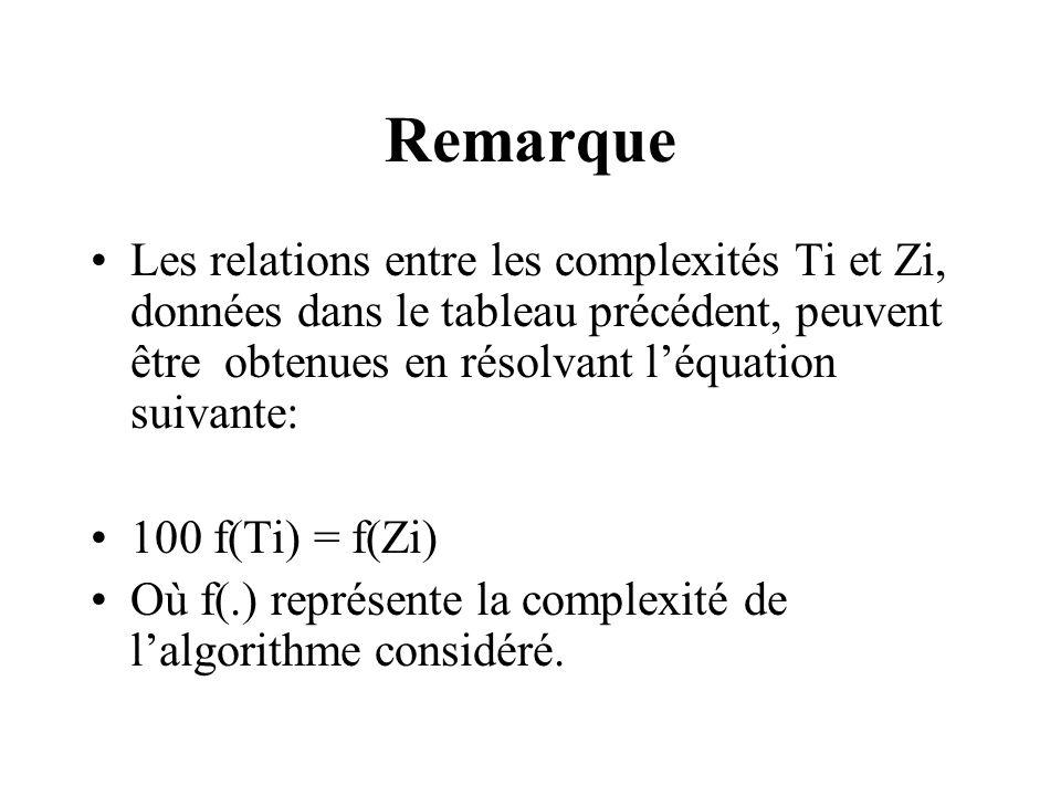 Remarque Les relations entre les complexités Ti et Zi, données dans le tableau précédent, peuvent être obtenues en résolvant léquation suivante: 100 f(Ti) = f(Zi) Où f(.) représente la complexité de lalgorithme considéré.