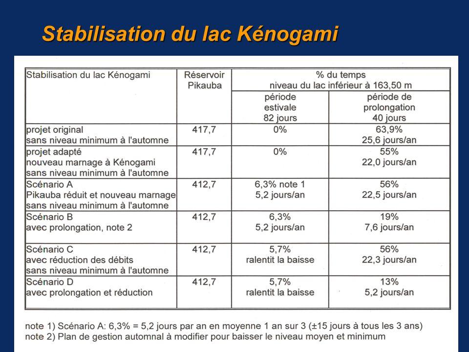 12 Analyse des conclusions de la commission conjointe, octobre 2004 Stabilisation du lac Kénogami